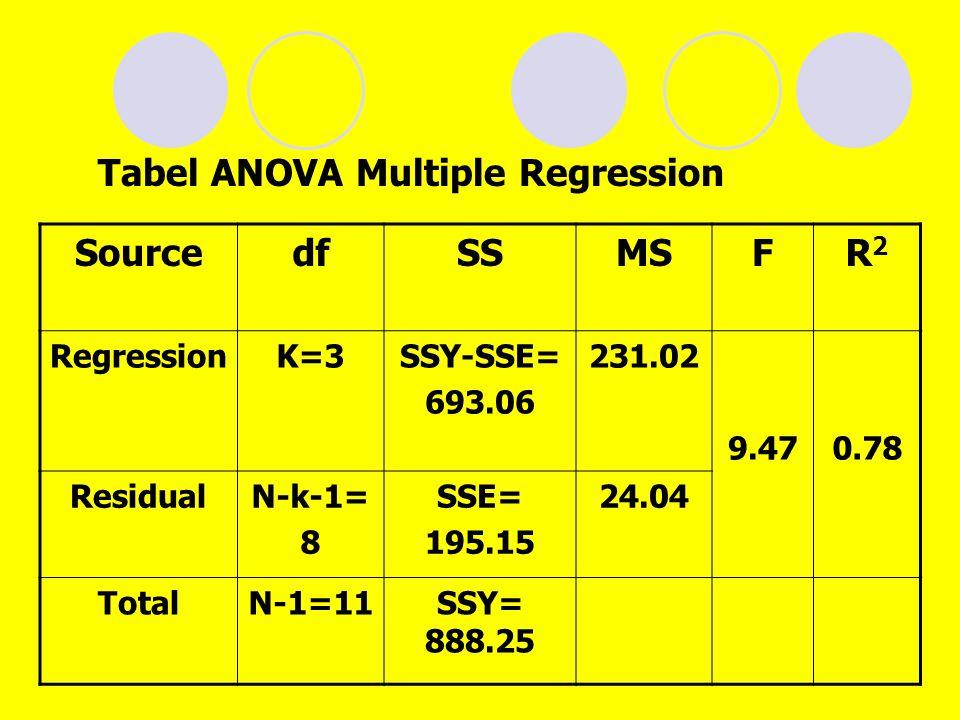 Tabel ANOVA Multiple Regression SourcedfSSMSFR2R2 RegressionK=3SSY-SSE= 693.06 231.02 9.470.78 ResidualN-k-1= 8 SSE= 195.15 24.04 TotalN-1=11SSY= 888.25