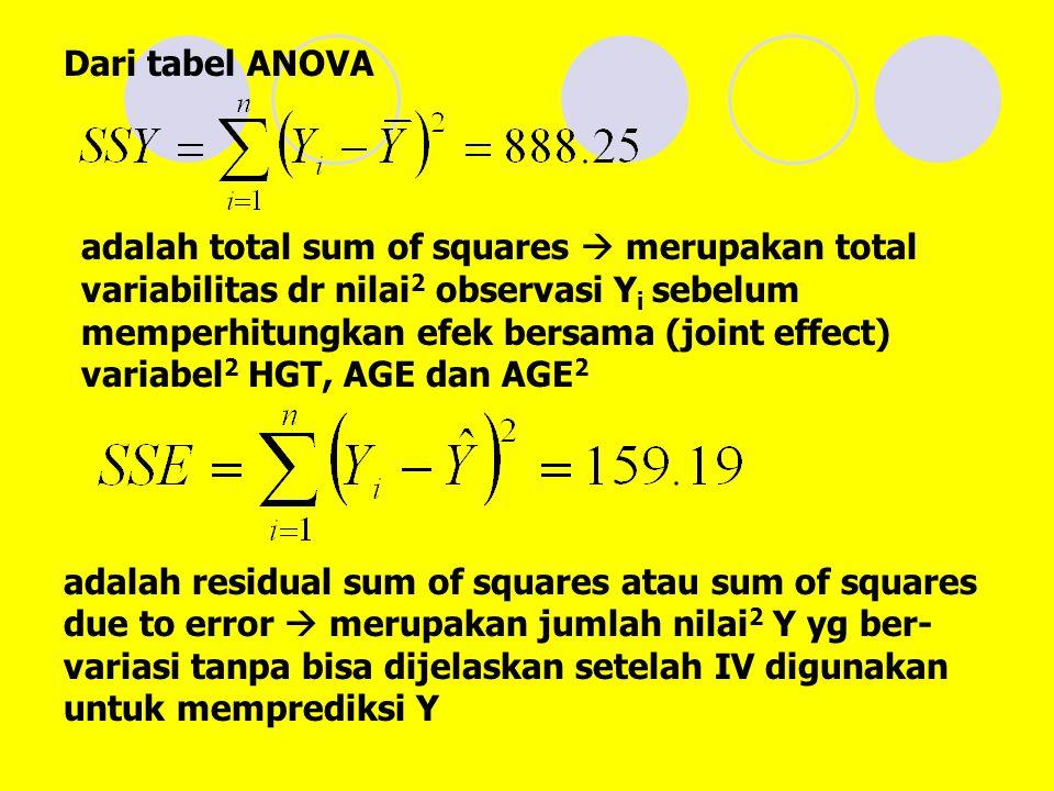 Dari tabel ANOVA adalah total sum of squares  merupakan total variabilitas dr nilai 2 observasi Y i sebelum memperhitungkan efek bersama (joint effect) variabel 2 HGT, AGE dan AGE 2 adalah residual sum of squares atau sum of squares due to error  merupakan jumlah nilai 2 Y yg ber- variasi tanpa bisa dijelaskan setelah IV digunakan untuk memprediksi Y