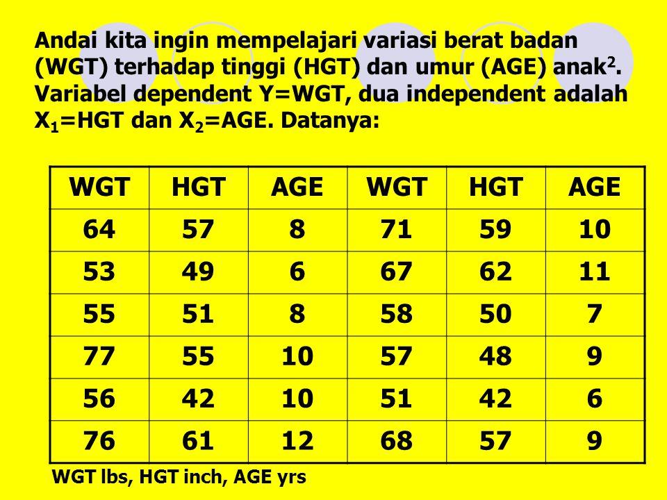 Andai kita ingin mempelajari variasi berat badan (WGT) terhadap tinggi (HGT) dan umur (AGE) anak 2.