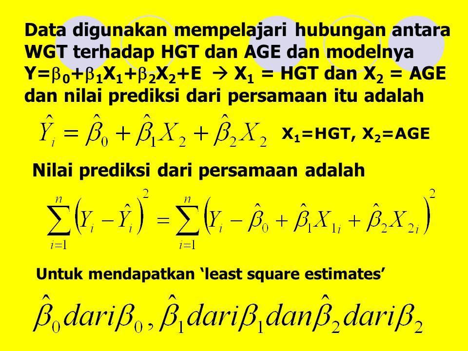 Data digunakan mempelajari hubungan antara WGT terhadap HGT dan AGE dan modelnya Y=  0 +  1 X 1 +  2 X 2 +E  X 1 = HGT dan X 2 = AGE dan nilai prediksi dari persamaan itu adalah X 1 =HGT, X 2 =AGE Nilai prediksi dari persamaan adalah Untuk mendapatkan 'least square estimates'