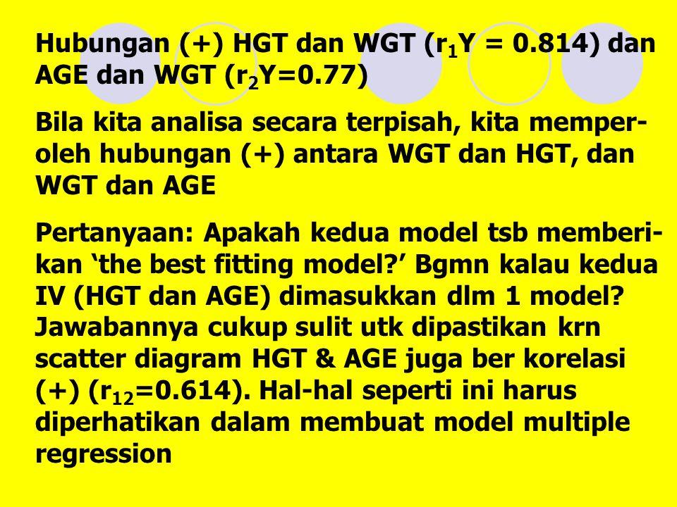 Hubungan (+) HGT dan WGT (r 1 Y = 0.814) dan AGE dan WGT (r 2 Y=0.77) Bila kita analisa secara terpisah, kita memper- oleh hubungan (+) antara WGT dan HGT, dan WGT dan AGE Pertanyaan: Apakah kedua model tsb memberi- kan 'the best fitting model?' Bgmn kalau kedua IV (HGT dan AGE) dimasukkan dlm 1 model.
