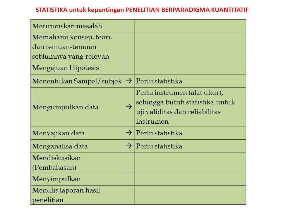 M erumuskan masalah M emahami konsep, teori, dan temuan-temuan seblumnya yang relevan M engajuan Hipotesis M enentukan Sampel/subjek  Perlu statistika M engumpulkan data  Perlu instrumen (alat ukur), sehingga butuh statistika untuk uji validitas dan reliabilitas instrumen M enyajikan data  Perlu statistika M enganalisa data  Perlu statistika M endiskusikan (Pembahasan) M enyimpulkan M enulis laporan hasil penelitian STATISTIKA untuk kepentingan PENELITIAN BERPARADIGMA KUANTITATIF