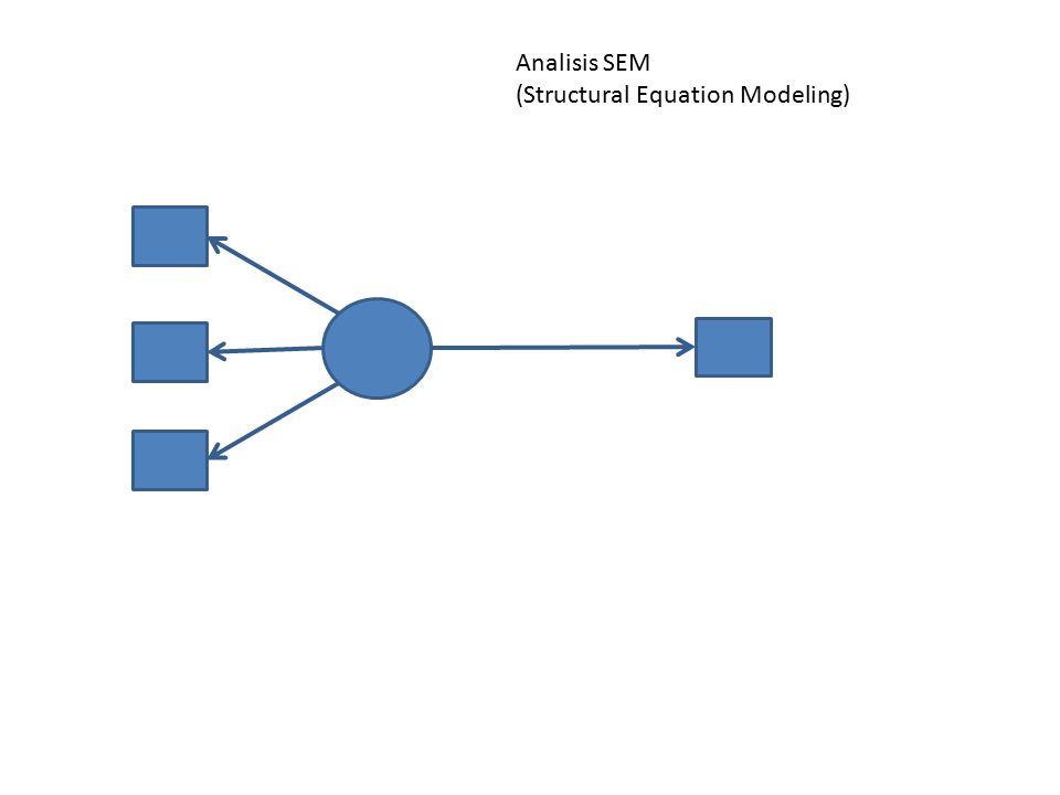 Analisis SEM (Structural Equation Modeling)