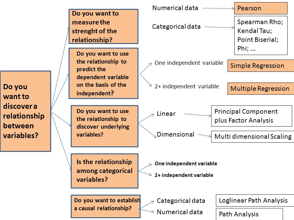 Do you want to discover a relationship between variables? Do you want to measure the strenght of the relationship? Do you want to use the relationship