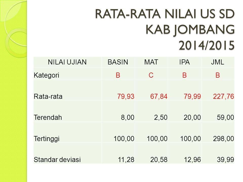 PERBANDINGAN NILAI US 2013/2014 & 2014/2015 NOBIDANG STUDI RATA-RATA NAIK/TU RUN PROESN 2013/20142014/2015 1BHS INDONESIA70,4179,939,52 13,52 2MATEMATIKA60,6367,847,21 11,89 3IPA70,4979,999,5 13,48 JUMLAH201,53227,7626,23 11,89
