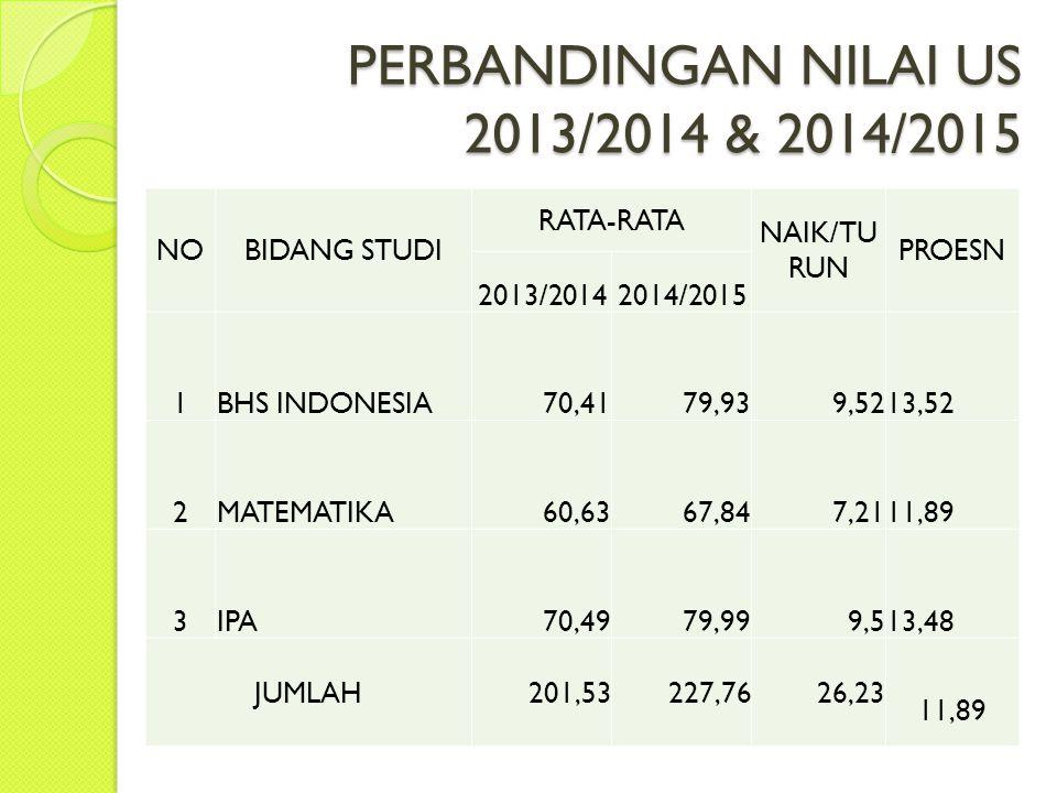 PERBANDINGAN NILAI US 2013/2014 & 2014/2015 NOBIDANG STUDI RATA-RATA NAIK/TU RUN PROESN 2013/20142014/2015 1BHS INDONESIA70,4179,939,52 13,52 2MATEMAT