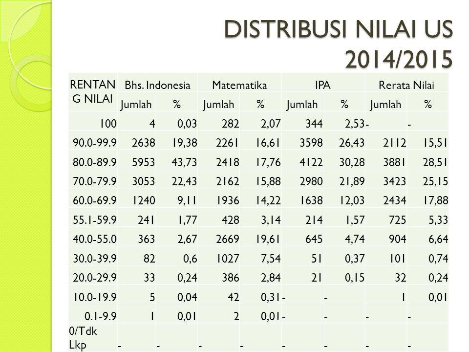 DISTRIBUSI NILAI US 2014/2015 RENTAN G NILAI Bhs. IndonesiaMatematikaIPARerata Nilai Jumlah% % % % 10040,032822,073442,53-- 90.0-99.9263819,38226116,6