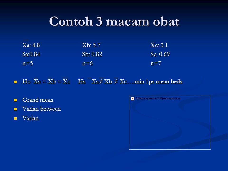 Contoh 3 macam obat Xa: 4.8 Xb: 5.7Xc: 3.1 Sa:0.84Sb: 0.82Sc: 0.69 n=5n=6n=7 Ho Xa = Xb = Xc Ha Xa≠ Xb ≠ Xc….min 1ps mean beda Ho Xa = Xb = Xc Ha Xa≠