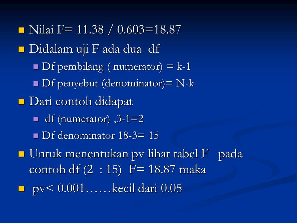 Nilai F= 11.38 / 0.603=18.87 Nilai F= 11.38 / 0.603=18.87 Didalam uji F ada dua df Didalam uji F ada dua df Df pembilang ( numerator) = k-1 Df pembila