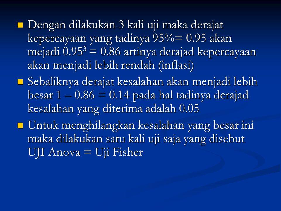 Dengan dilakukan 3 kali uji maka derajat kepercayaan yang tadinya 95%= 0.95 akan mejadi 0.95 3 = 0.86 artinya derajad kepercayaan akan menjadi lebih r