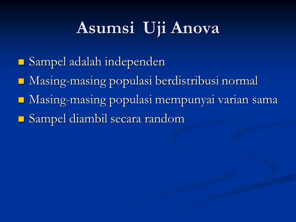 Asumsi Uji Anova Sampel adalah independen Sampel adalah independen Masing-masing populasi berdistribusi normal Masing-masing populasi berdistribusi no