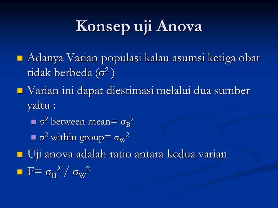Konsep uji Anova Adanya Varian populasi kalau asumsi ketiga obat tidak berbeda (σ 2 ) Adanya Varian populasi kalau asumsi ketiga obat tidak berbeda (σ