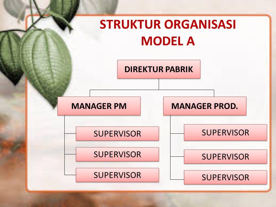 STRUKTUR ORGANISASI MODEL A DIREKTUR PABRIK MANAGER PM SUPERVISOR MANAGER PROD.