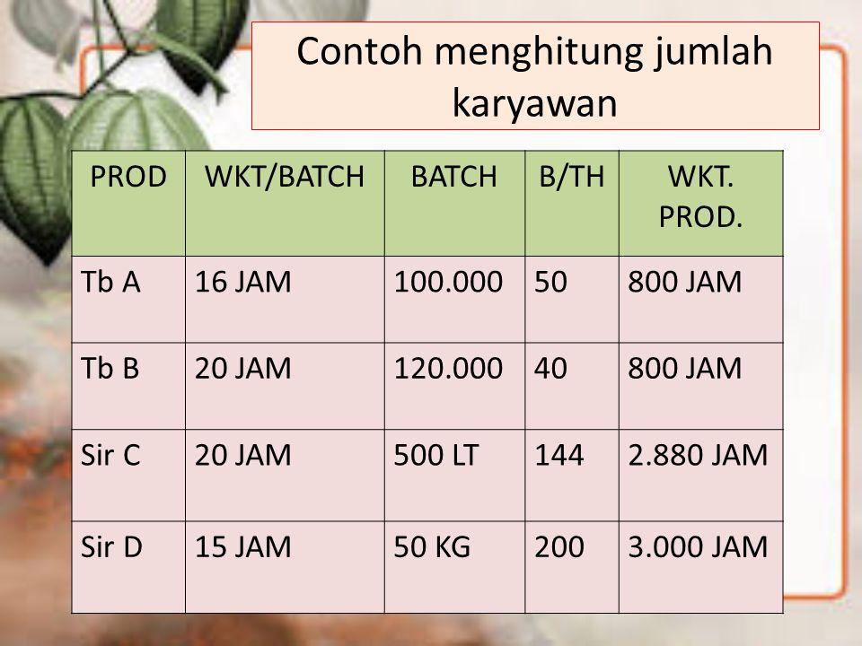 Contoh menghitung jumlah karyawan PRODWKT/BATCHBATCHB/THWKT. PROD. Tb A16 JAM100.00050800 JAM Tb B20 JAM120.00040800 JAM Sir C20 JAM500 LT1442.880 JAM