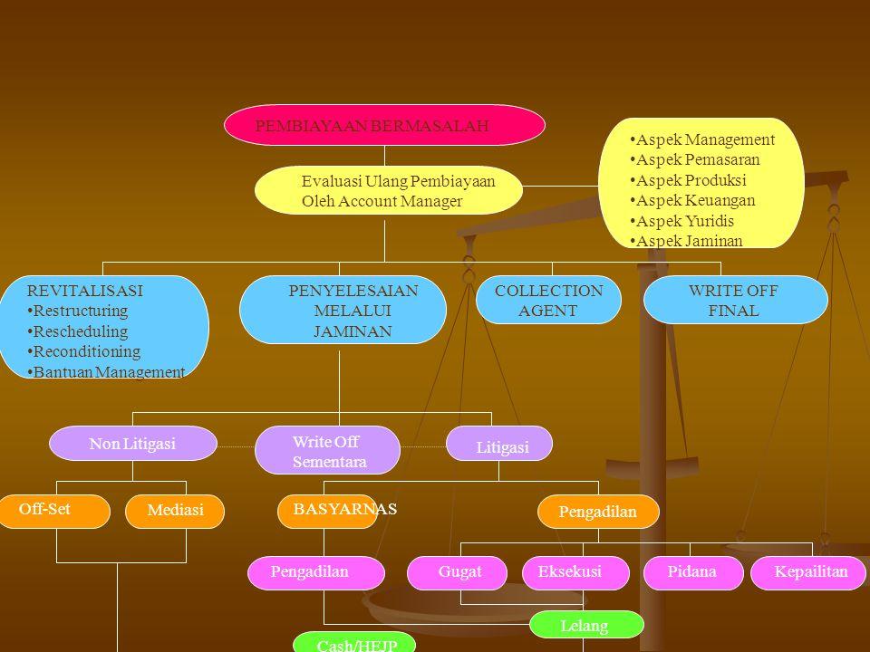Non Litigasi Pengadilan Off-Set Evaluasi Ulang Pembiayaan Oleh Account Manager Aspek Management Aspek Pemasaran Aspek Produksi Aspek Keuangan Aspek Yuridis Aspek Jaminan REVITALISASI Restructuring Rescheduling Reconditioning Bantuan Management PENYELESAIAN MELALUI JAMINAN COLLECTION AGENT WRITE OFF FINAL Write Off Sementara Mediasi BASYARNAS PengadilanGugatPidanaEksekusiKepailitan Lelang Cash/HEJP Litigasi PEMBIAYAAN BERMASALAH