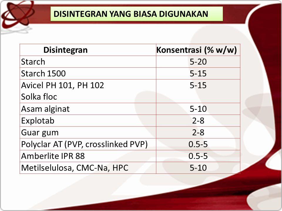 DisintegranKonsentrasi (% w/w) Starch5-20 Starch 15005-15 Avicel PH 101, PH 102 Solka floc 5-15 Asam alginat5-10 Explotab2-8 Guar gum2-8 Polyclar AT (PVP, crosslinked PVP)0.5-5 Amberlite IPR 880.5-5 Metilselulosa, CMC-Na, HPC5-10 DISINTEGRAN YANG BIASA DIGUNAKAN