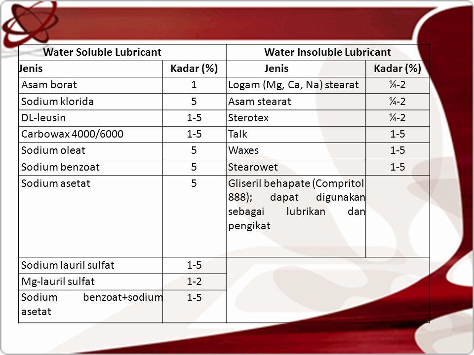 Water Soluble LubricantWater Insoluble Lubricant JenisKadar (%)JenisKadar (%) Asam borat1Logam (Mg, Ca, Na) stearat¼-2 Sodium klorida5Asam stearat¼-2 DL-leusin1-5Sterotex¼-2 Carbowax 4000/60001-5Talk1-5 Sodium oleat5Waxes1-5 Sodium benzoat5Stearowet1-5 Sodium asetat5Gliseril behapate (Compritol 888); dapat digunakan sebagai lubrikan dan pengikat Sodium lauril sulfat1-5 Mg-lauril sulfat1-2 Sodium benzoat+sodium asetat 1-5