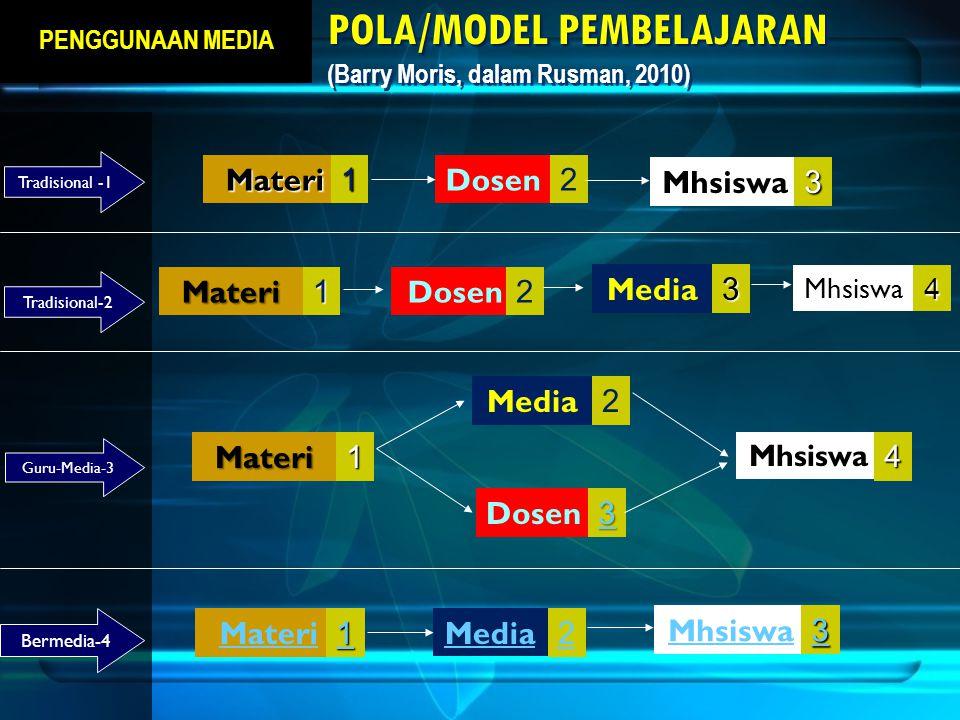 POLA/MODEL PEMBELAJARAN POLA/MODEL PEMBELAJARAN (Barry Moris, dalam Rusman, 2010) MateriDosen Mhsiswa123 MateriDosen Media Mhsiswa 1234 Materi Dosen M