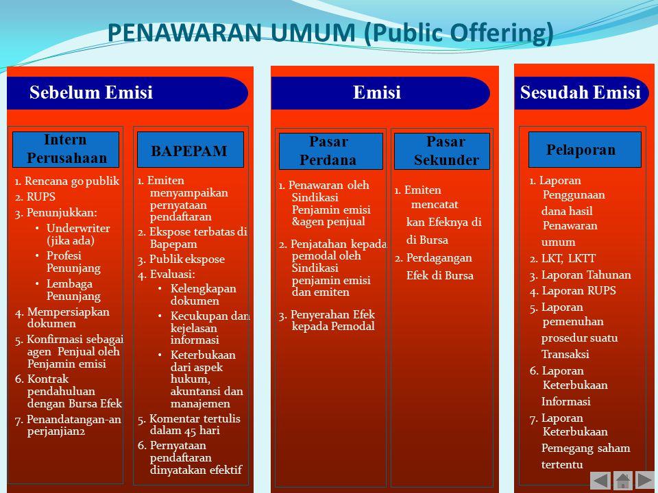 PENAWARAN UMUM (Public Offering) 14 Sebelum Emisi 1. Rencana go publik 2. RUPS 3. Penunjukkan: Underwriter (jika ada) Profesi Penunjang Lembaga Penunj