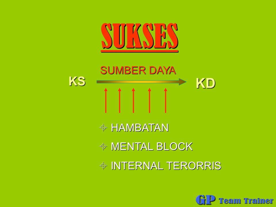 SUKSES SUKSES KS KD SUMBER DAYA SUMBER DAYA  HAMBATAN  HAMBATAN  MENTAL BLOCK  MENTAL BLOCK  INTERNAL TERORRIS  INTERNAL TERORRIS