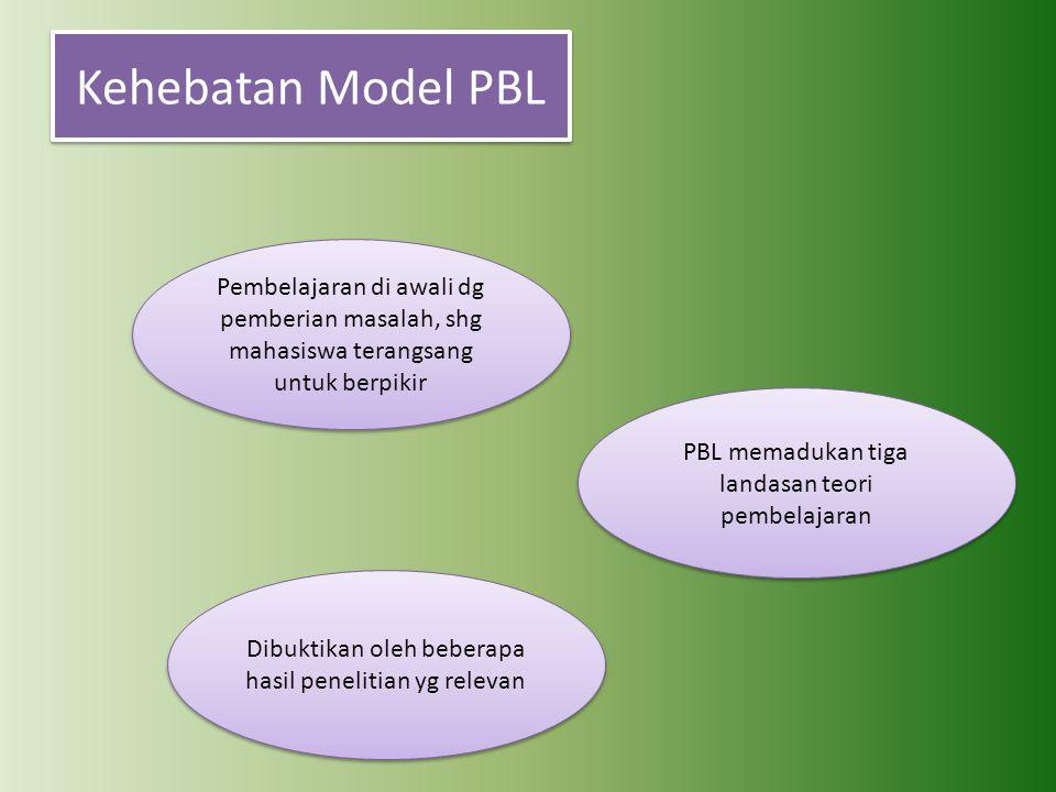 Kehebatan Model PBL Pembelajaran di awali dg pemberian masalah, shg mahasiswa terangsang untuk berpikir PBL memadukan tiga landasan teori pembelajaran