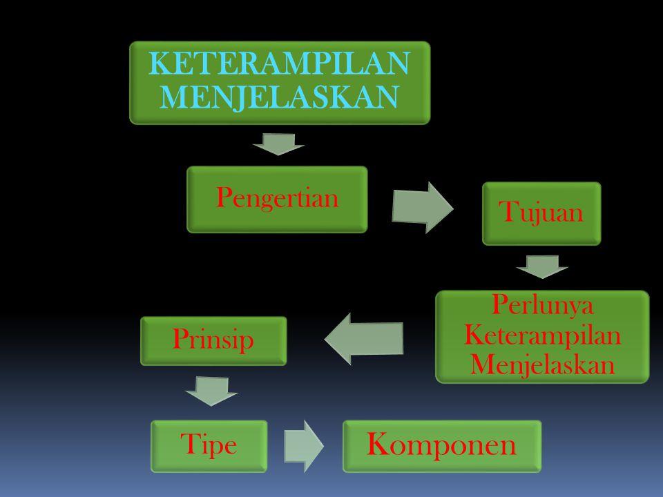 KETERAMPILAN MENJELASKAN Pengertian Tujuan Perlunya Keterampilan Menjelaskan Prinsip Tipe Komponen