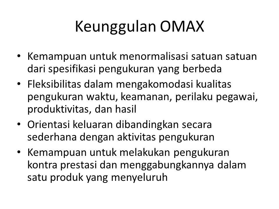Langkah pengoperasian OMAX 1.Identifikasi kriteria mayor dan model atau rumusan pengukuran yang sesuai untuk tiap kriteria 2.Tingkatan kinerja saat ini dihitung dan dikorespondensikan dalam nilai 4 pada level 1 sampai dengan 10.