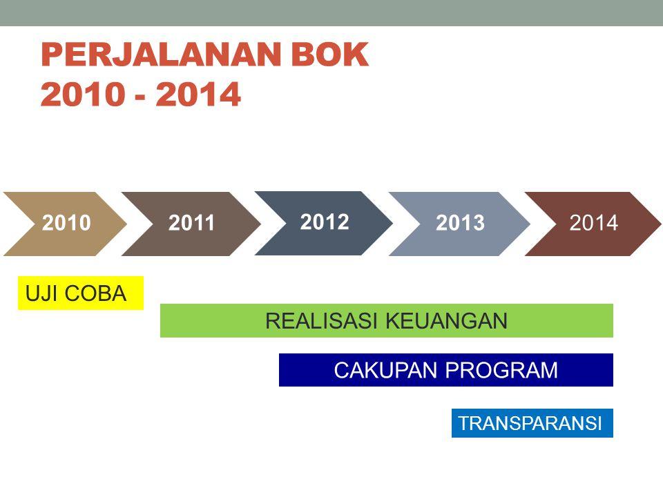 PERJALANAN BOK 2010 - 2014 20102011 2012 20132014 UJI COBA REALISASI KEUANGAN CAKUPAN PROGRAM TRANSPARANSI