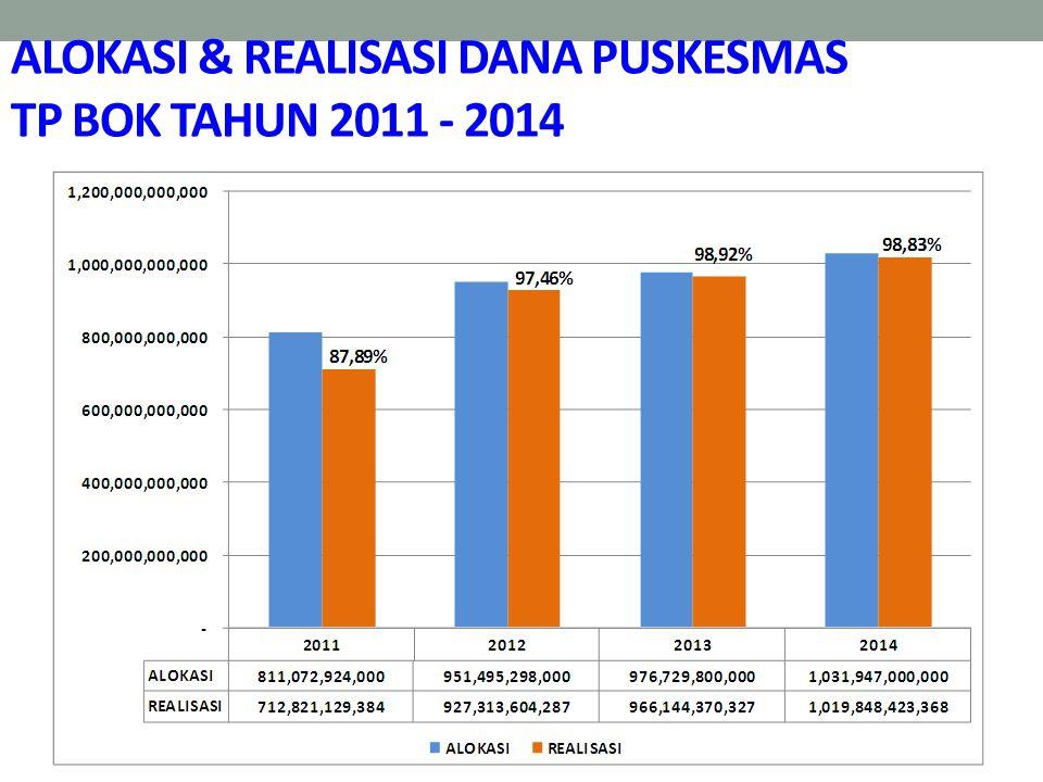 ALOKASI & REALISASI DANA PUSKESMAS TP BOK TAHUN 2011 - 2014