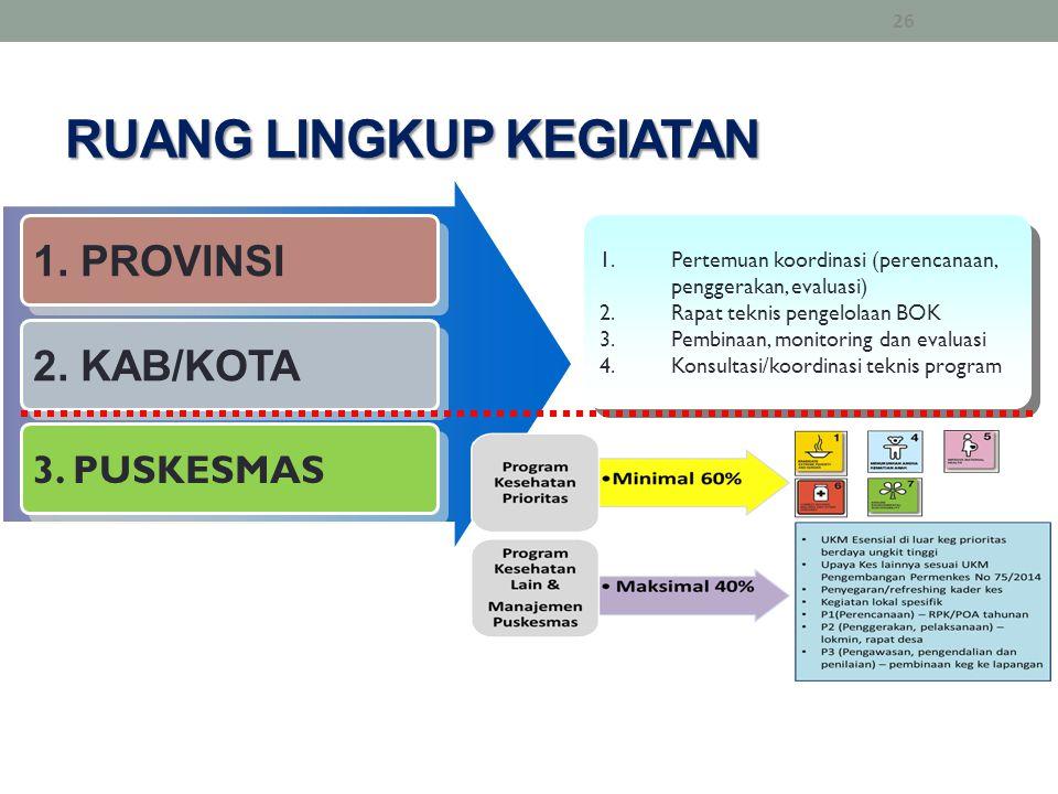 RUANG LINGKUP KEGIATAN 1. PROVINSI 2. KAB/KOTA 3. PUSKESMAS 1.Pertemuan koordinasi (perencanaan, penggerakan, evaluasi) 2.Rapat teknis pengelolaan BOK