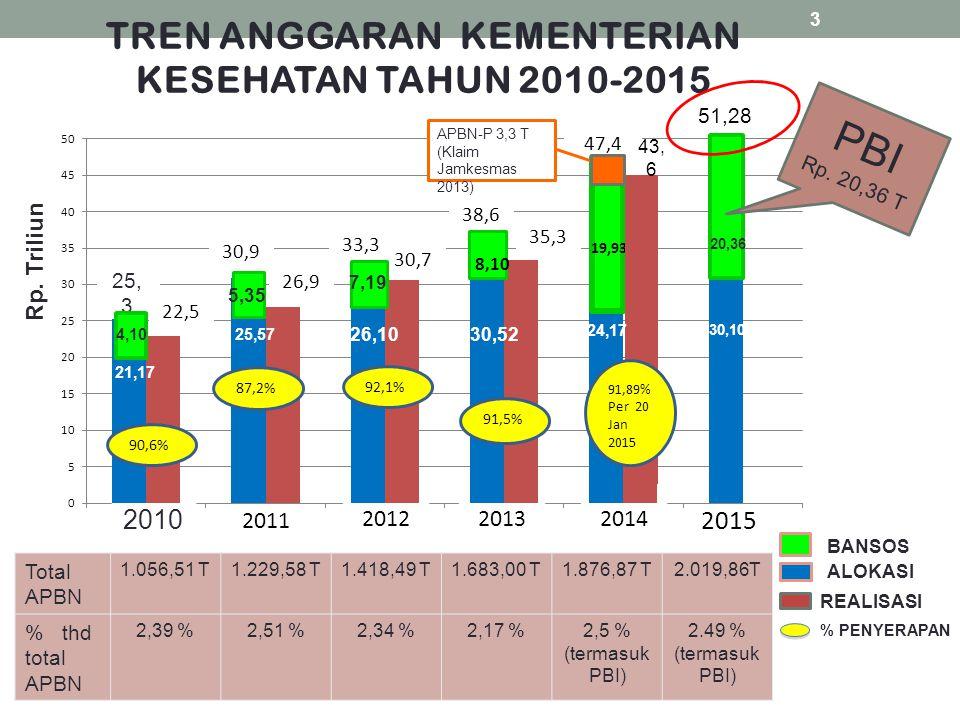 Total APBN 1.056,51 T1.229,58 T1.418,49 T1.683,00 T1.876,87 T2.019,86T % thd total APBN 2,39 %2,51 %2,34 %2,17 %2,5 % (termasuk PBI) 2.49 % (termasuk