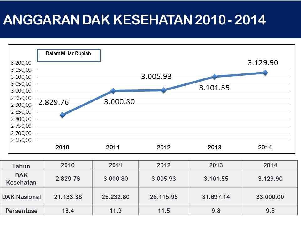 ANGGARAN DAK KESEHATAN 2010 - 2014 Tahun 20102011201220132014 DAK Kesehatan 2.829.763.000.803.005.933.101.553.129.90 DAK Nasional21.133.3825.232.8026.