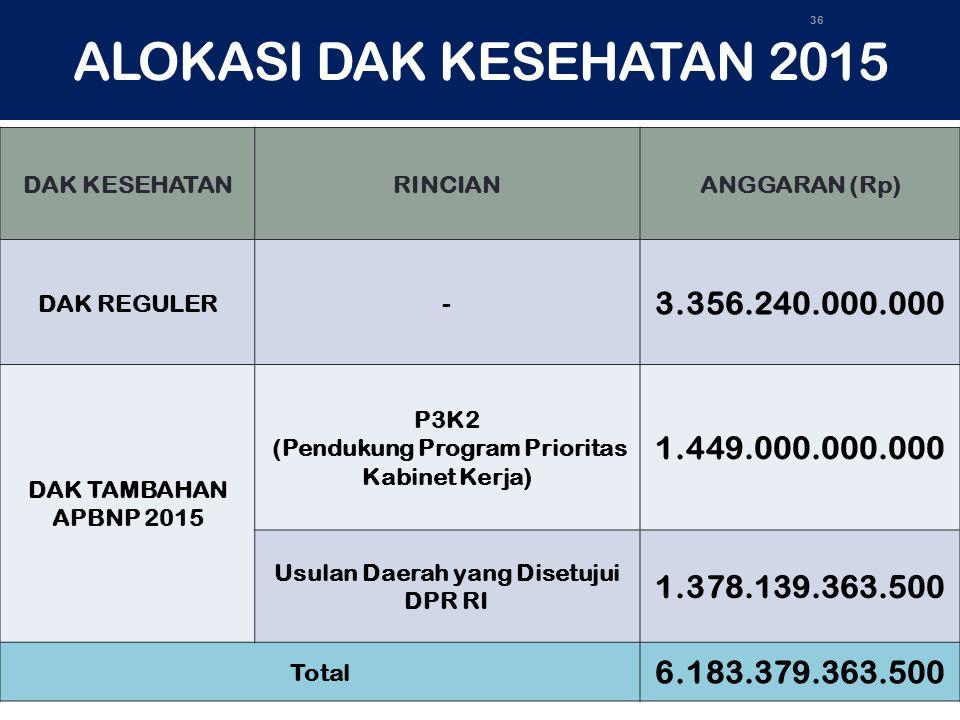 ALOKASI DAK KESEHATAN 2015 DAK KESEHATANRINCIANANGGARAN (Rp) DAK REGULER- 3.356.240.000.000 DAK TAMBAHAN APBNP 2015 P3K2 (Pendukung Program Prioritas