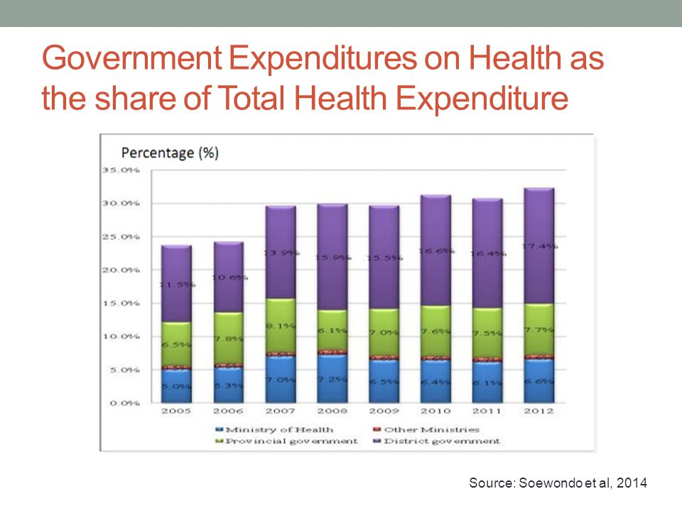 Government Expenditures on Health as the share of Total Health Expenditure Source: Soewondo et al, 2014
