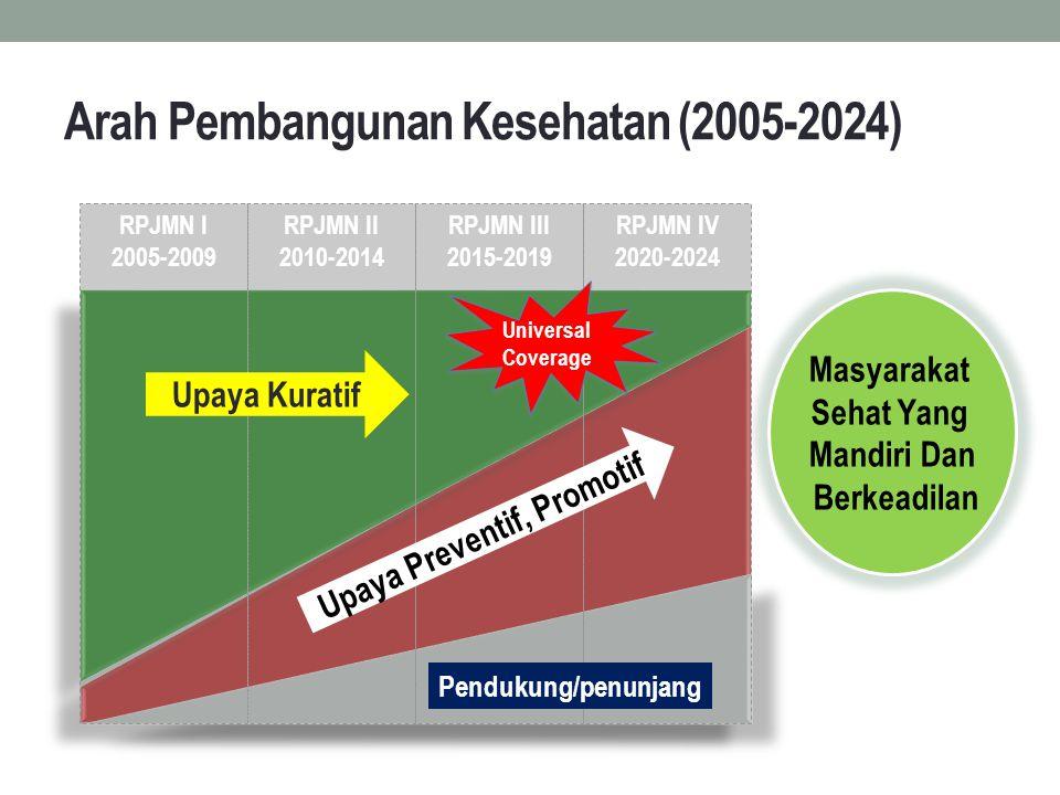 Masyarakat Sehat Yang Mandiri Dan Berkeadilan RPJMN I 2005-2009 RPJMN III 2015-2019 RPJMN IV 2020-2024 Universal Coverage Universal Coverage Arah Pemb
