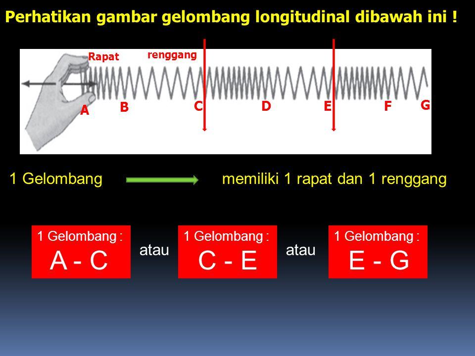 2. Gelombang Longitudinal Adalah Gelombang yang arah rambatnya berimpit/sejajar terhadap arah getarnya. Perhatikan gambar ! Contoh gelombang longitudi