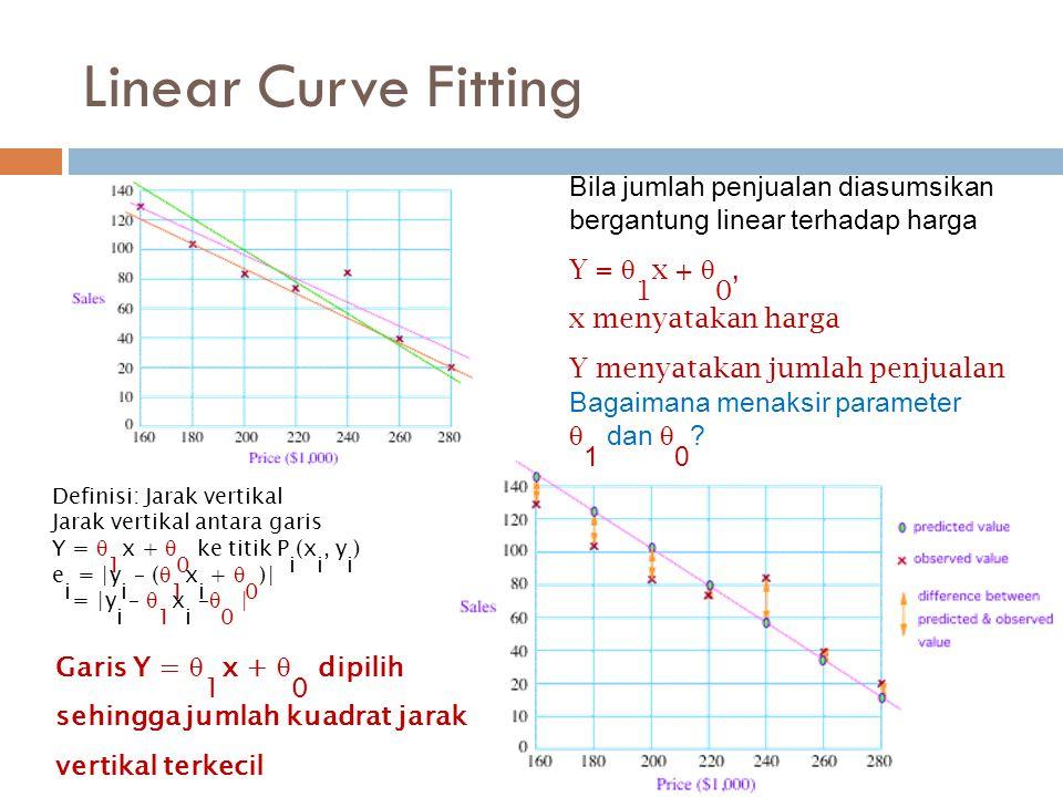 Linear Curve Fitting Bila jumlah penjualan diasumsikan bergantung linear terhadap harga Y =  1 x +  0, x menyatakan harga Y menyatakan jumlah penjua