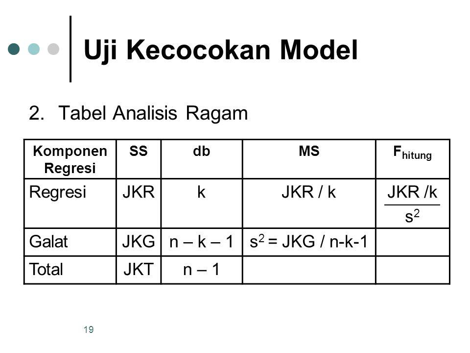 18 Uji Kecocokan Model 2.Dengan Pendekatan Analisis Ragam Tahapan Ujinya : 1.Hipotesis = H 0 :   0 H 1 :   0 dimana  = matriks [  0,  1,  2, …