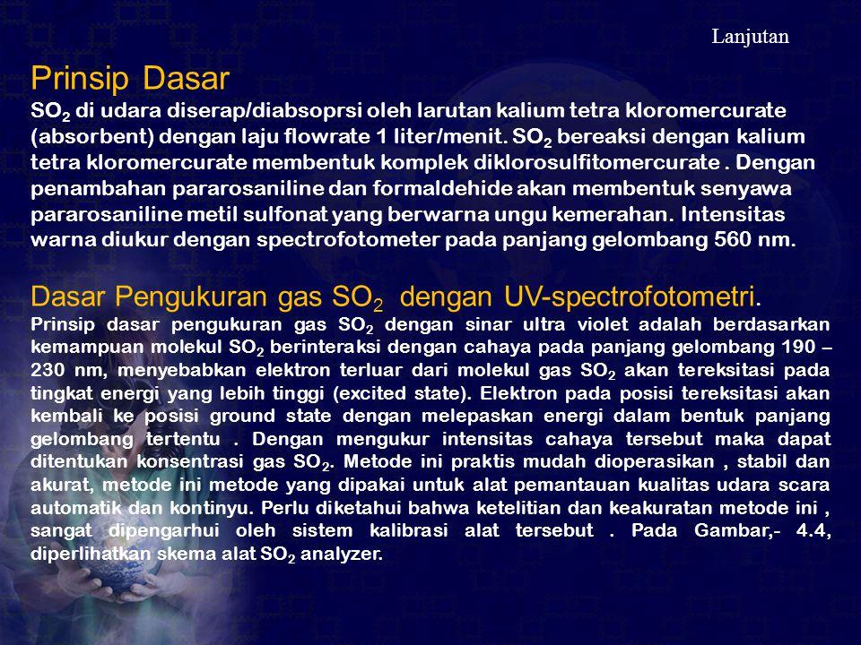 Lanjutan Prinsip Dasar SO 2 di udara diserap/diabsoprsi oleh larutan kalium tetra kloromercurate (absorbent) dengan laju flowrate 1 liter/menit. SO 2