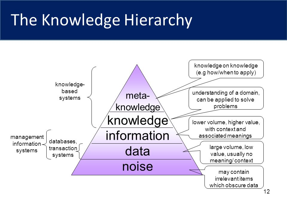 12 The Knowledge Hierarchy meta- knowledge information data noise large volume, low value, usually no meaning/ context lower volume, higher value, wit