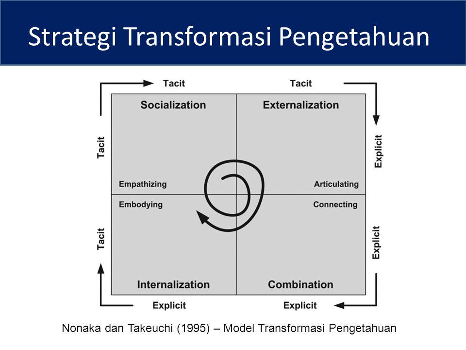 Strategi Transformasi Pengetahuan Nonaka dan Takeuchi (1995) – Model Transformasi Pengetahuan