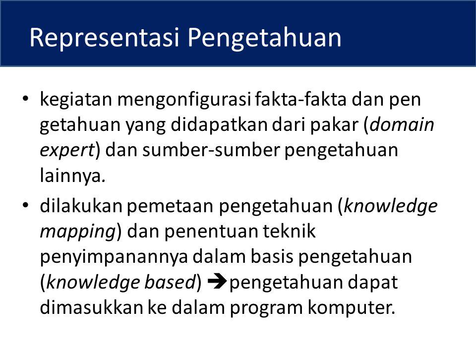 Representasi Pengetahuan kegiatan mengonfigurasi fakta-fakta dan pen getahuan yang didapatkan dari pakar (domain expert) dan sumber-sumber pengetahuan lainnya.