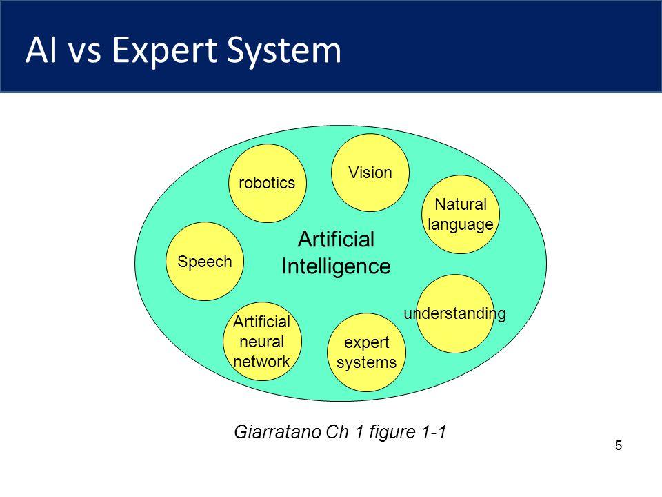 AI vs Expert System 5 Artificial Intelligence robotics Speech Artificial neural network Vision Natural language understanding expert systems Giarratano Ch 1 figure 1-1