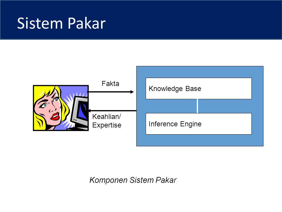 Sistem Pakar Knowledge Base Inference Engine Fakta Keahlian/ Expertise Komponen Sistem Pakar