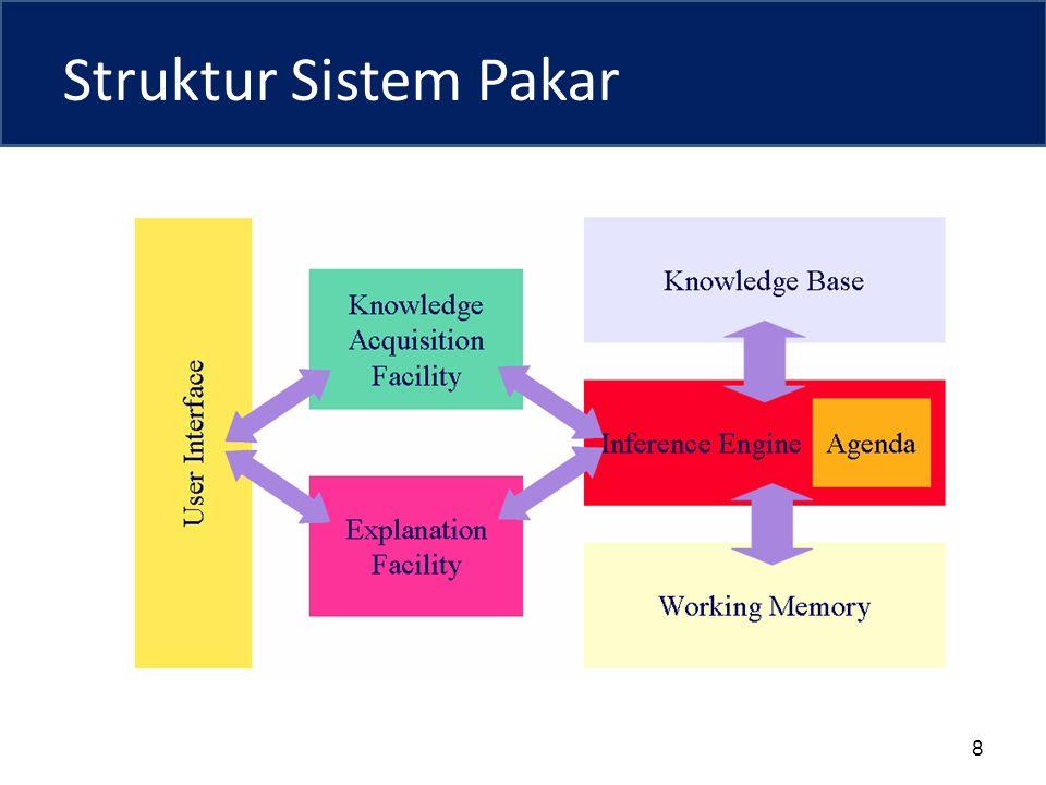 Struktur Sistem Pakar 8
