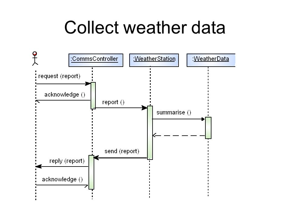 Collect weather data
