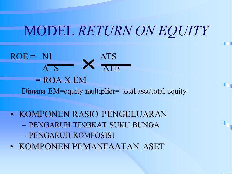 ROE = NI ATS ATSATE = ROA X EM Dimana EM=equity multiplier= total aset/total equity KOMPONEN RASIO PENGELUARAN –PENGARUH TINGKAT SUKU BUNGA –PENGARUH KOMPOSISI KOMPONEN PEMANFAATAN ASET