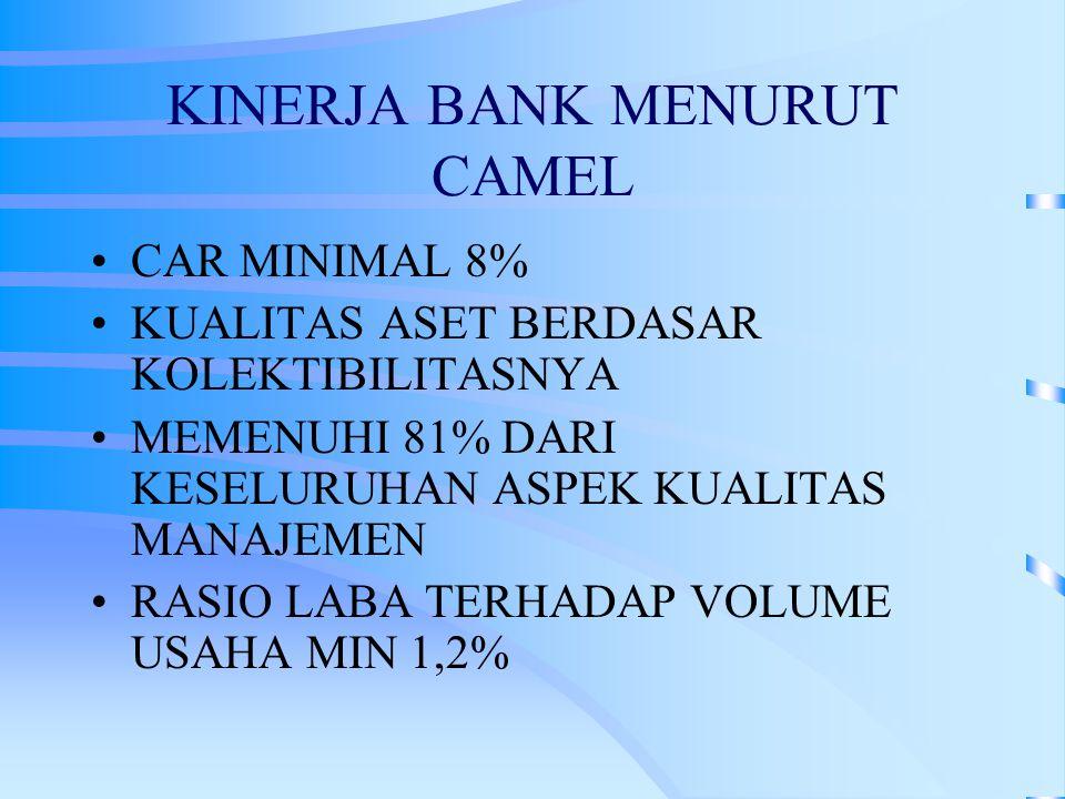 KINERJA BANK MENURUT CAMEL CAR MINIMAL 8% KUALITAS ASET BERDASAR KOLEKTIBILITASNYA MEMENUHI 81% DARI KESELURUHAN ASPEK KUALITAS MANAJEMEN RASIO LABA TERHADAP VOLUME USAHA MIN 1,2%