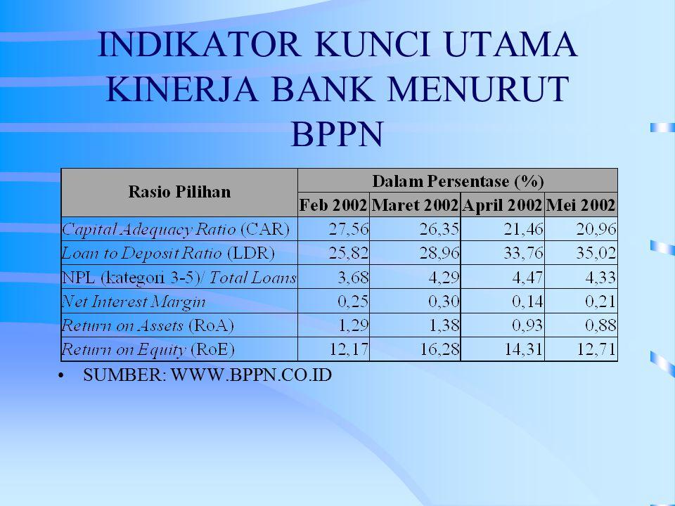 INDIKATOR KUNCI UTAMA KINERJA BANK MENURUT BPPN SUMBER: WWW.BPPN.CO.ID