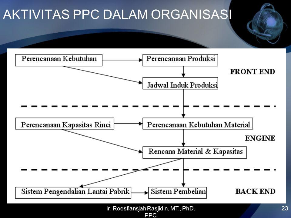 Ir. Roesfiansjah Rasjidin, MT., PhD. PPC 23 AKTIVITAS PPC DALAM ORGANISASI